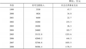 表4-2 J村社会公共事业支出明细(1999~2008年)