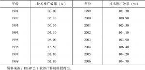 表8-21 农业技术进步增长率(农业技术推广效果)