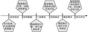 图1 重要安全开发节点示意