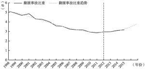 图2 中国历年翻滚事故占比变化及趋势