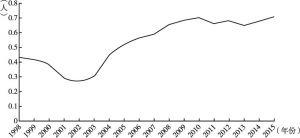 图3 中国历年单起翻滚事故平均死亡人数变化