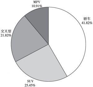 图11 汽车翻滚事故车辆类型分布