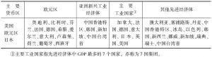表2 先进经济体细分类别