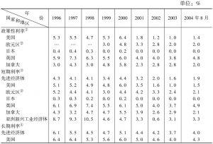 表4-2 利率:先进经济体(1996~2004年)