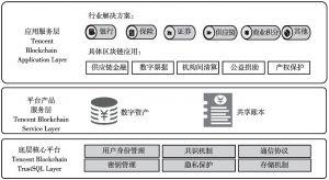 图1 腾讯区块链整体架构