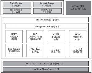 图3 Hyperchain整体架构