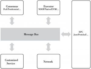 图4 CITA微服务架构