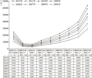 图2-2 全国城镇居民人均可支配收入