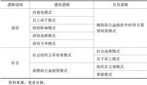 表4-3 社会组织生长逻辑结构表