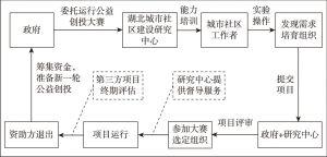图4-8 湖北公益创投运行流程