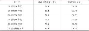表2-1 福州市年代际平均高温日数变化