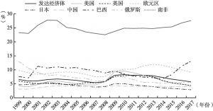 图3 发达经济体及世界主要经济体失业率(1999~2017年)