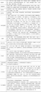 表6 政府命令航线主要内容