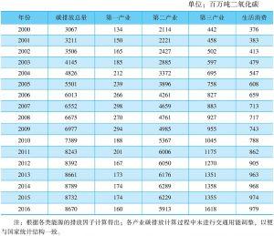 表11-10 分产业二氧化碳排放量