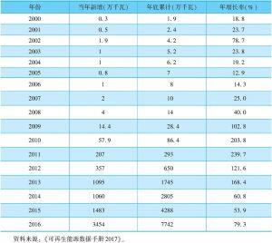 表11-29 全国光伏发电历年并网容量