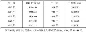 表4-24 日本政府补助航业费一览表(1913~1927年)