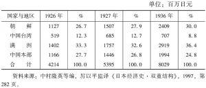 表5-2 日本对殖民地圈投资统计