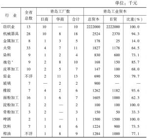 表7-3 日本工业资本在青岛工业中所占比例(1939年)