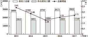 图5 2013~2017年农民工总量、外出农民工数及总量增长率