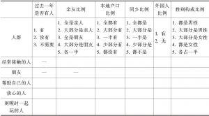 表2-1 日常交往人员构成情况