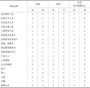 表2-2 日常交往中的成员职业结构
