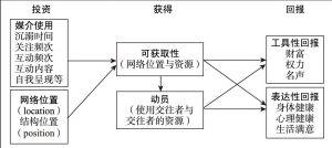 图2-1 社会资本的测量模型