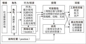 图2-4 新中产阶层社交媒体及其社会资本的建构诠释框架