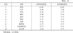 表9-8 世界银行投票权排名前十的国家