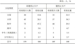 表1-4 龙凤村村民的文化水平