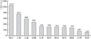 图9 长江经济带11省市入境旅游人次排名