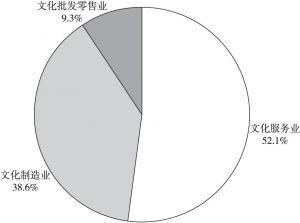 图2 2016年文化及相关产业营收构成