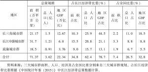 表2 长江经济带三大城市群规划区域面积、人口和GDP比较
