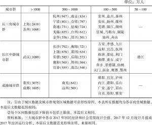表3 长江经济带三大城市群地级及以上城市2017年末常住人口比较