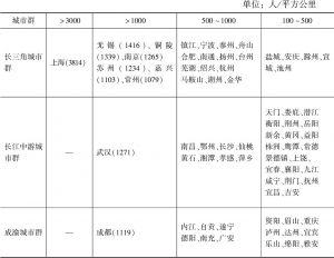表4 长江经济带三大城市群地级及以上城市2017年末人口密度比较