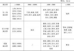 表5 长江经济带三大城市群地级及以上城市2017年地区生产总值比较