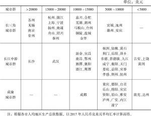 表6 长江经济带三大城市群地级及以上城市2017年人均生产总值比较