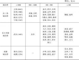 表7 长江经济带三大城市群地级及以上城市2017年地方财政收入比较