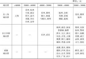 表8 长江经济带三大城市群2017年城镇居民人均可支配收入比较