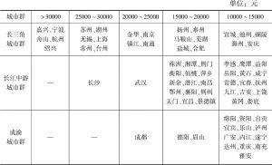 表9 长江经济带三大城市群2017年农村居民人均可支配收入比较