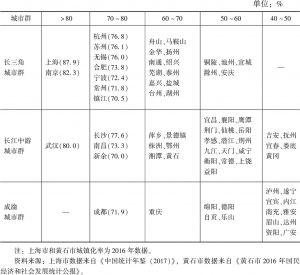 表10 长江经济带三大城市群地级及以上城市2017年城镇化率比较