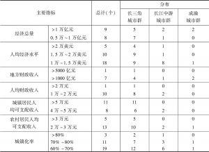 表11 长江经济带三大城市群2017年主要发展指标比较
