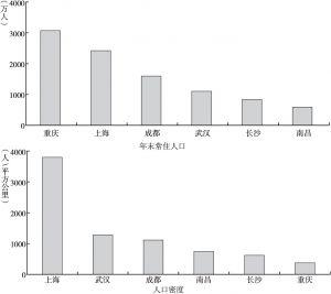 图1 长江经济带三大城市群一级核心城市2017年末人口比较