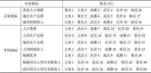 表12 长江经济带三大城市群一级核心城市主要指标在73市中的排名