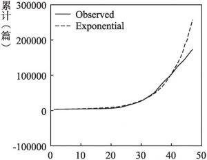 图3 1952~1998年中国地质科学文献数量增长趋势