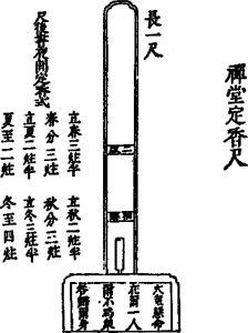 图4 定香尺
