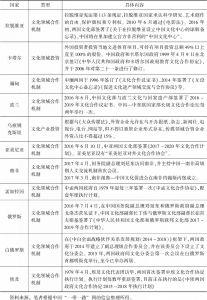 """表4 中国同部分""""一带一路""""沿线国家政府协议"""