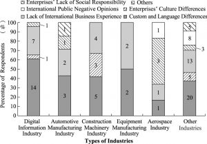Figure 21 Sichuan Employees' View on Social-cultural Risk in China-Africa International Industrial Capacity Cooperation (Numbers in Rectangular Bars Represent the Number of Respondents)