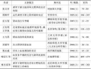 """表0-1 近年来以""""大野泽-梁山泊""""变迁史为对象的专题研究统计"""