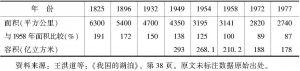 表0-3 洞庭湖各时期湖泊面积、容积变迁