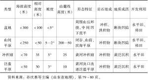 表1-1 鲁西南地貌类型特征